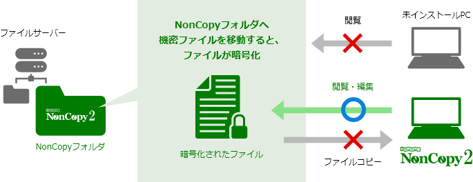 Driverware NonCopy 2製品詳細2