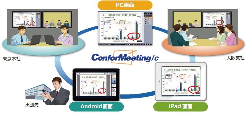 ConforMeeting/c製品詳細2