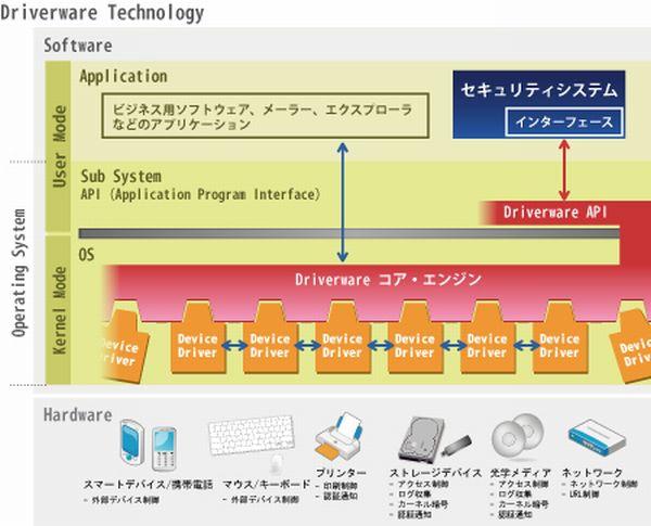 Driverware セキュリティSDK製品詳細2