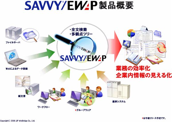 SAVVY/EWAP (ナレッジマネジメント)製品詳細1