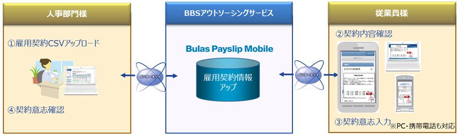 Bulas Payslip Mobile製品詳細2
