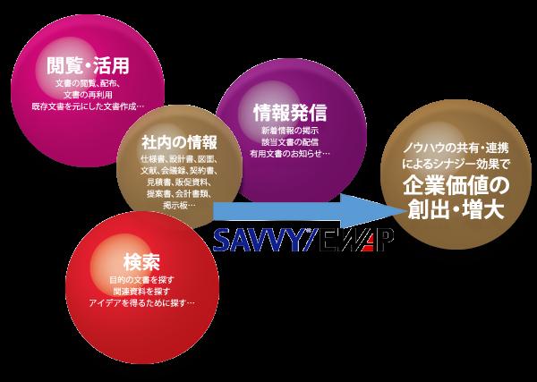 SAVVY/EWAP製品詳細1