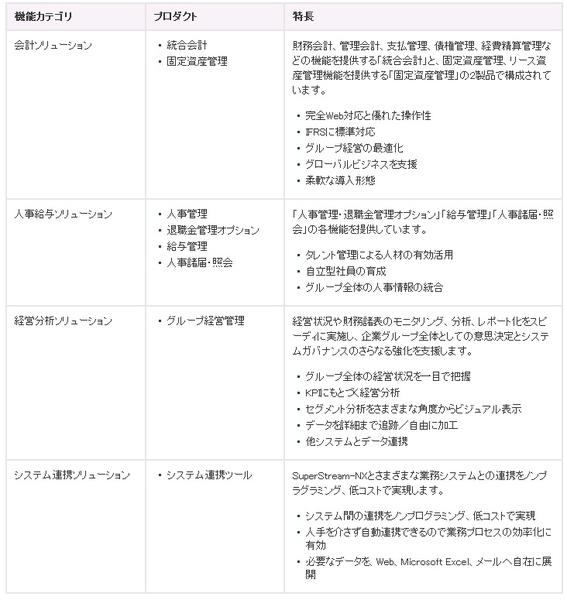 SuperStream製品詳細2