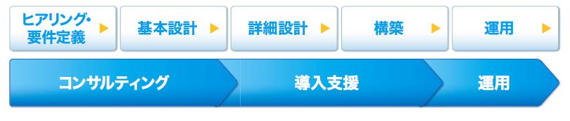 運用管理・監視サービス for Cloud製品詳細2