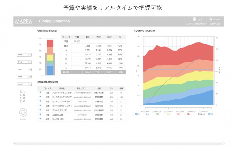 MotionBoard Cloud for Salesforce製品詳細2