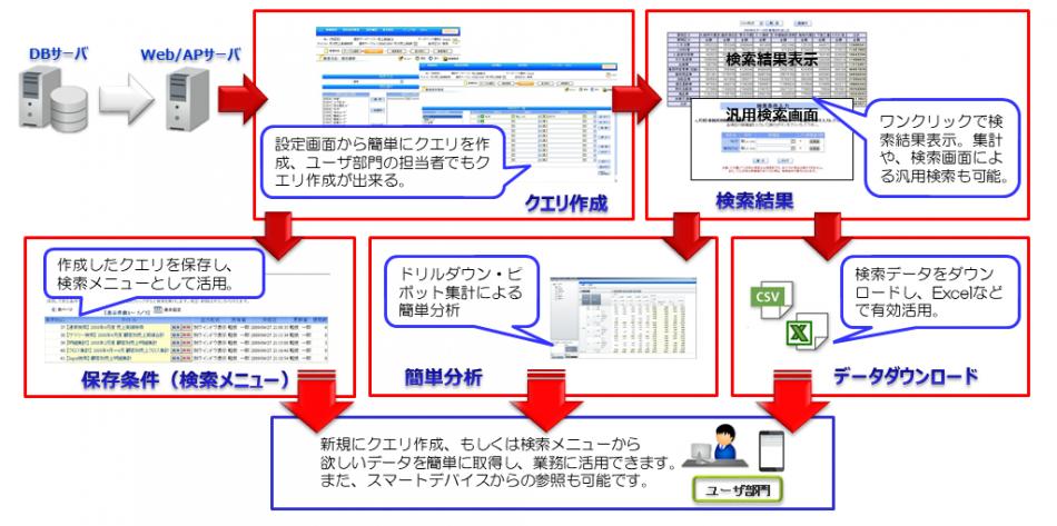 軽技Web製品詳細2