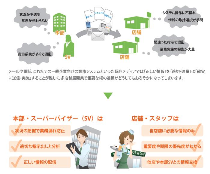 店舗Linkle(リンクル)製品詳細2