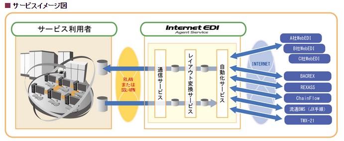 Internet EDI Agent Service / DTC ACMS Cloud Service製品詳細2