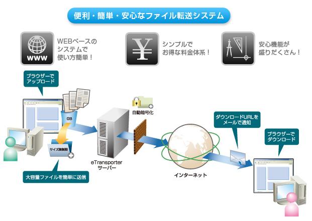 eTransporter製品詳細2