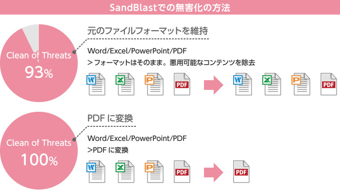 【Check Point SandBlast】製品詳細2