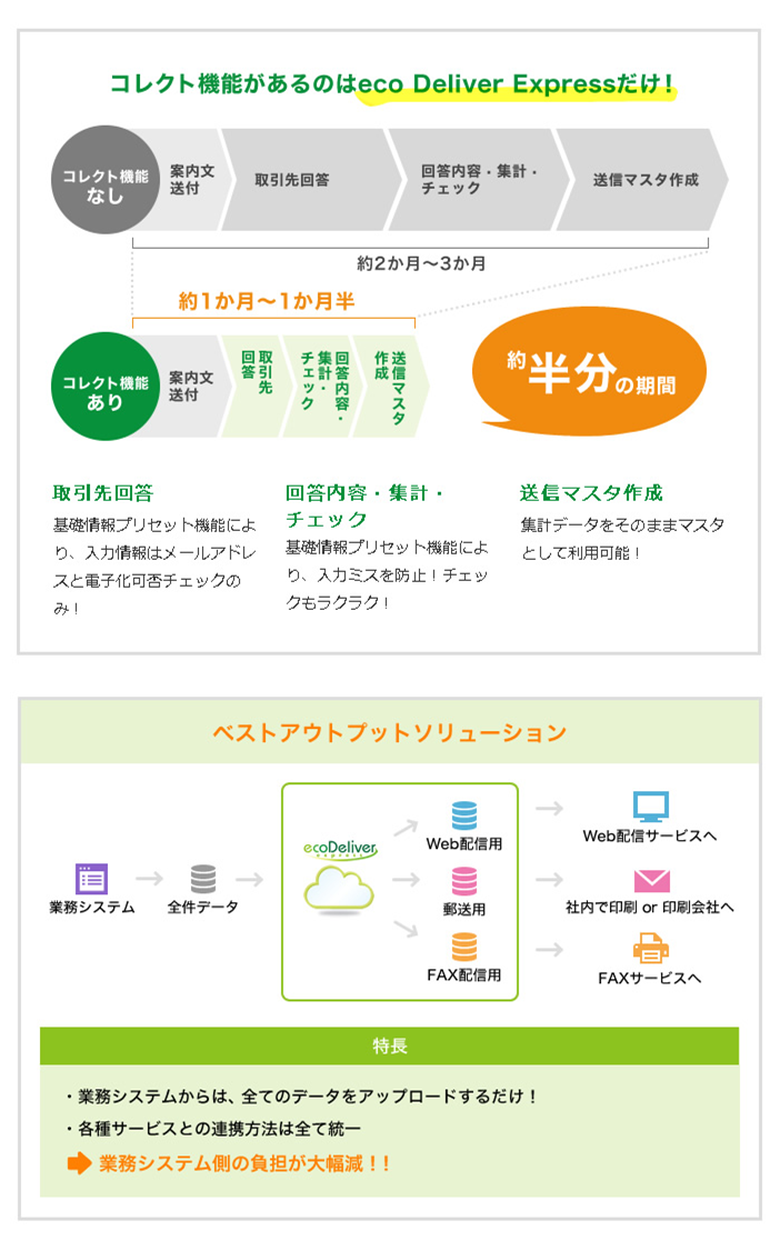 eco Deliver Express製品詳細2