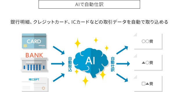 弥生会計 19 ネットワーク製品詳細2