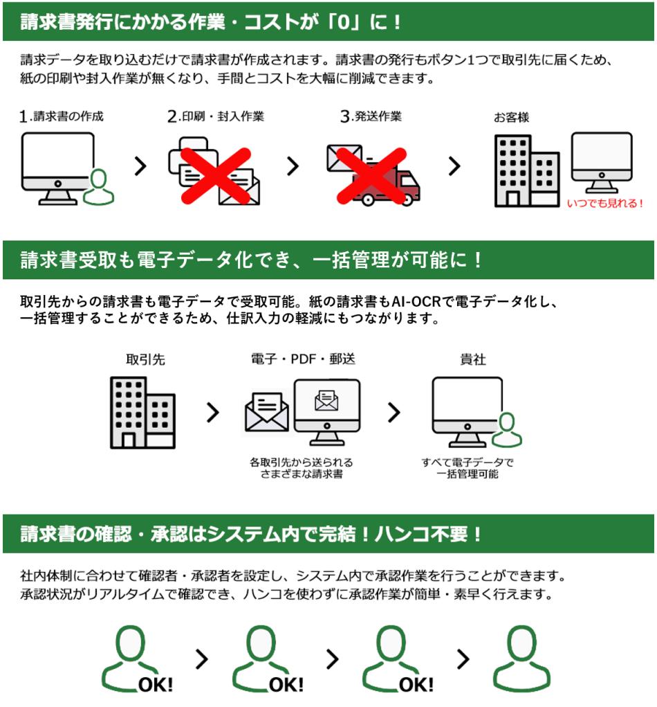 BtoBプラットフォーム 請求書製品詳細2