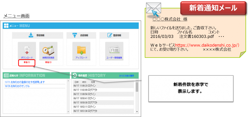 EdiGate/POST製品詳細2