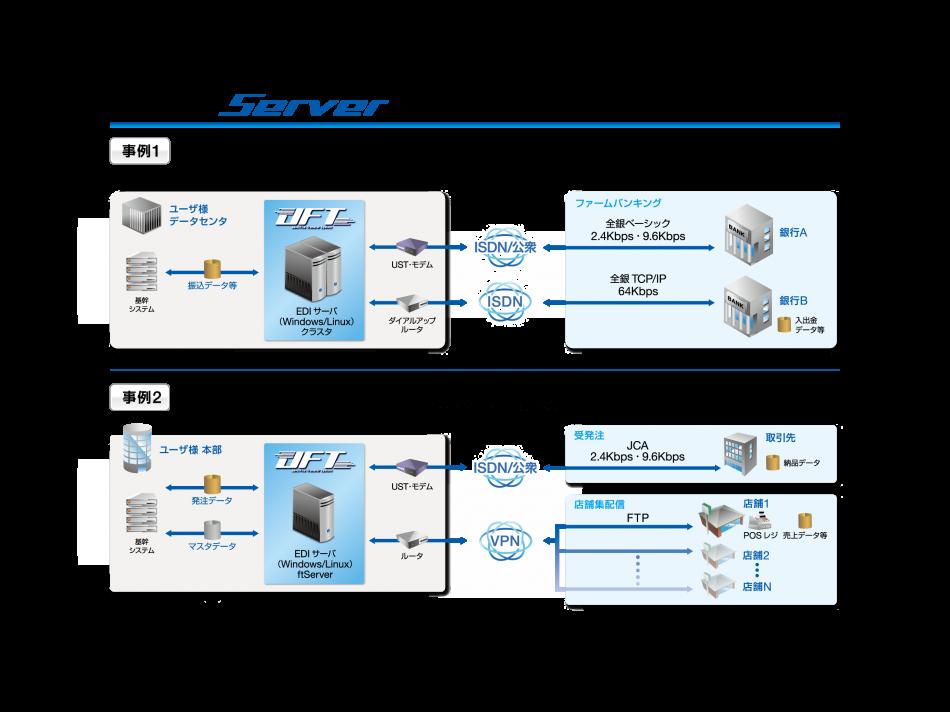 JFT/Server製品詳細2