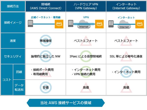 AWSソリューション製品詳細2