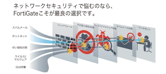 FortiGate製品詳細2