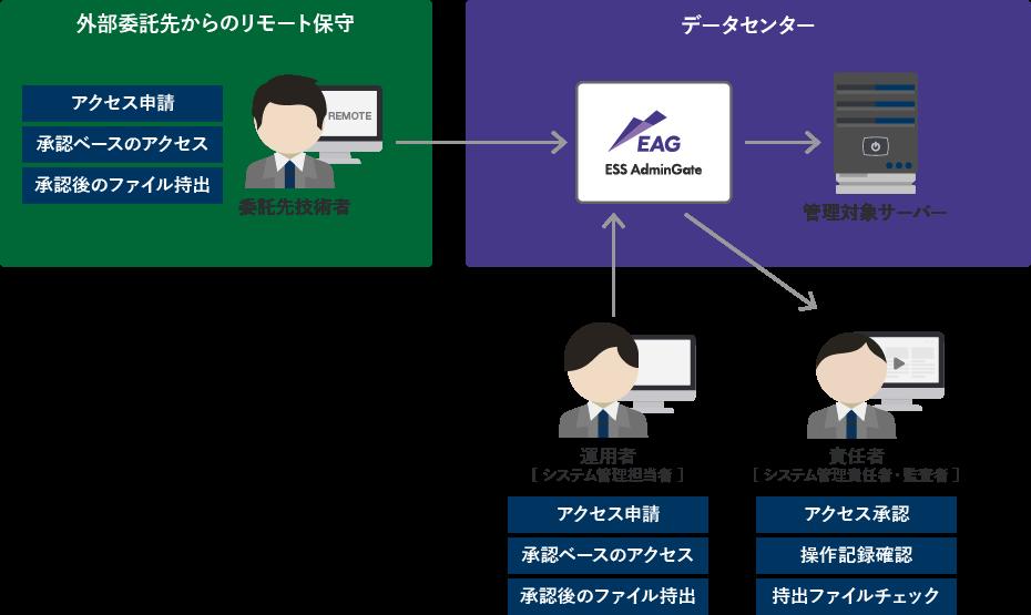 ESS AdminGate(EAG)製品詳細2