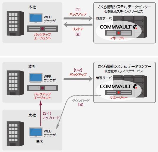 オンデマンドファイルバンク(R)製品詳細2