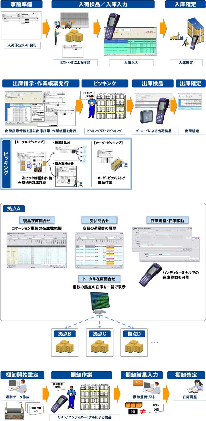 ONEsLOGI/物流センター管理システム製品詳細2