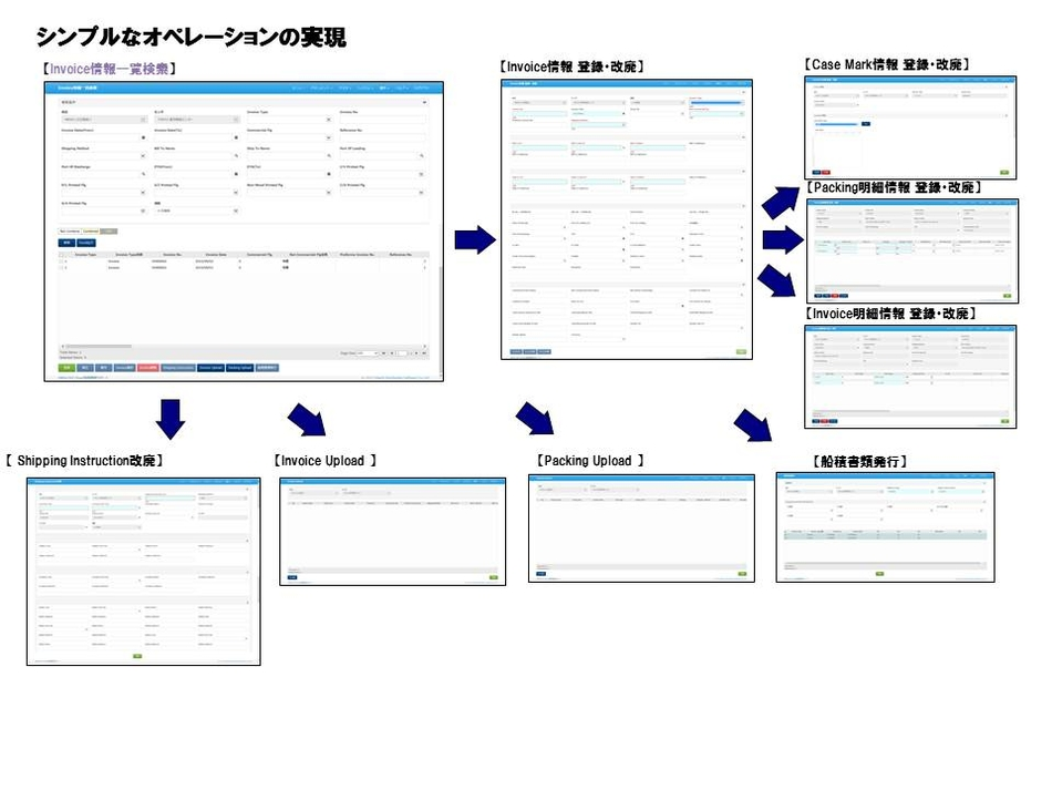 ONEsLOGI Cloud/船積書類作成システム製品詳細2