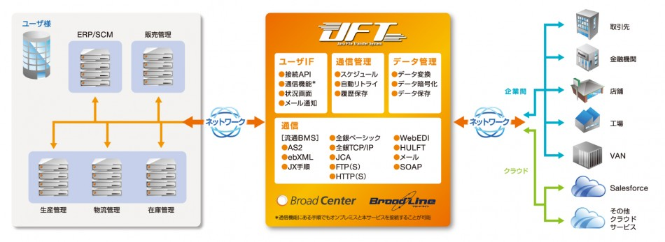 JFT/SaaS製品詳細2