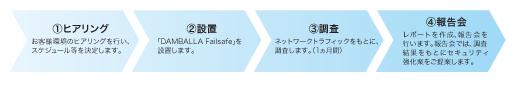 【セキュリティ・プラス セキュア・ドック】製品詳細2