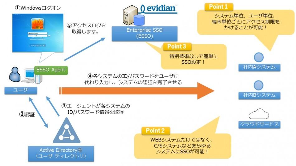 EVIDIAN Enterprise SSO 製品詳細2