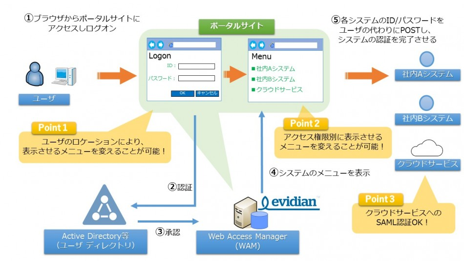 EVIDIAN Web Access Manager製品詳細2