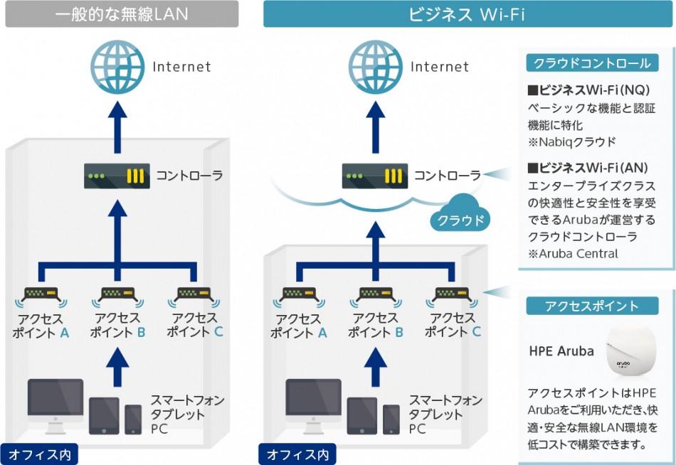 ビジネスWi-Fi製品詳細2