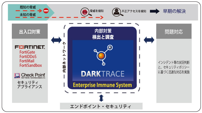 DarkTrace製品詳細2