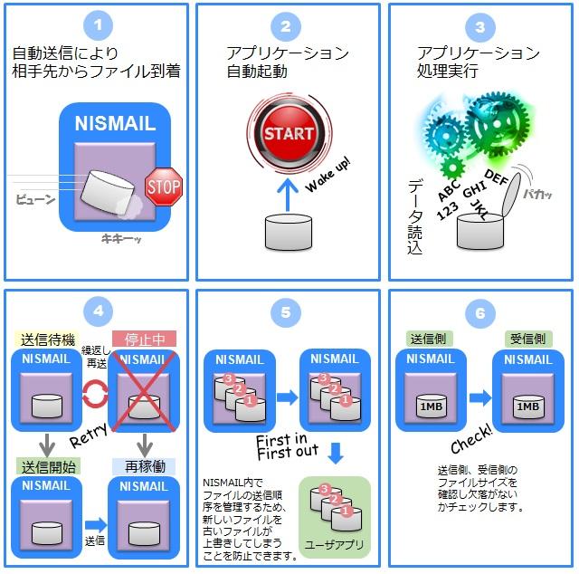 データ集配信ミドルウェア「NISMAIL」製品詳細2