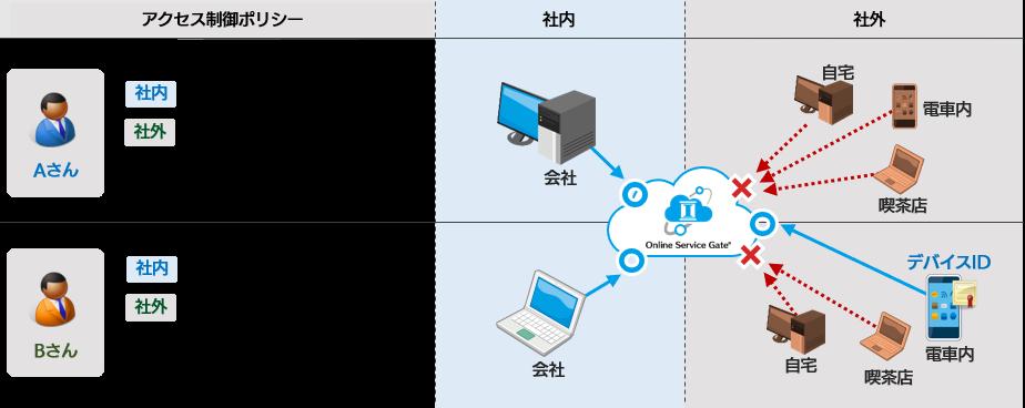 Online Service Gate製品詳細2