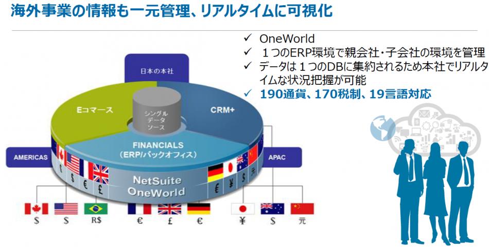 NetSuite製品詳細2