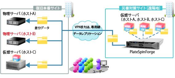 ディザスタリカバリソリューションサービス製品詳細2