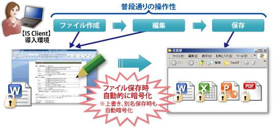 InterSafe ILP powered by AXLBOX製品詳細2