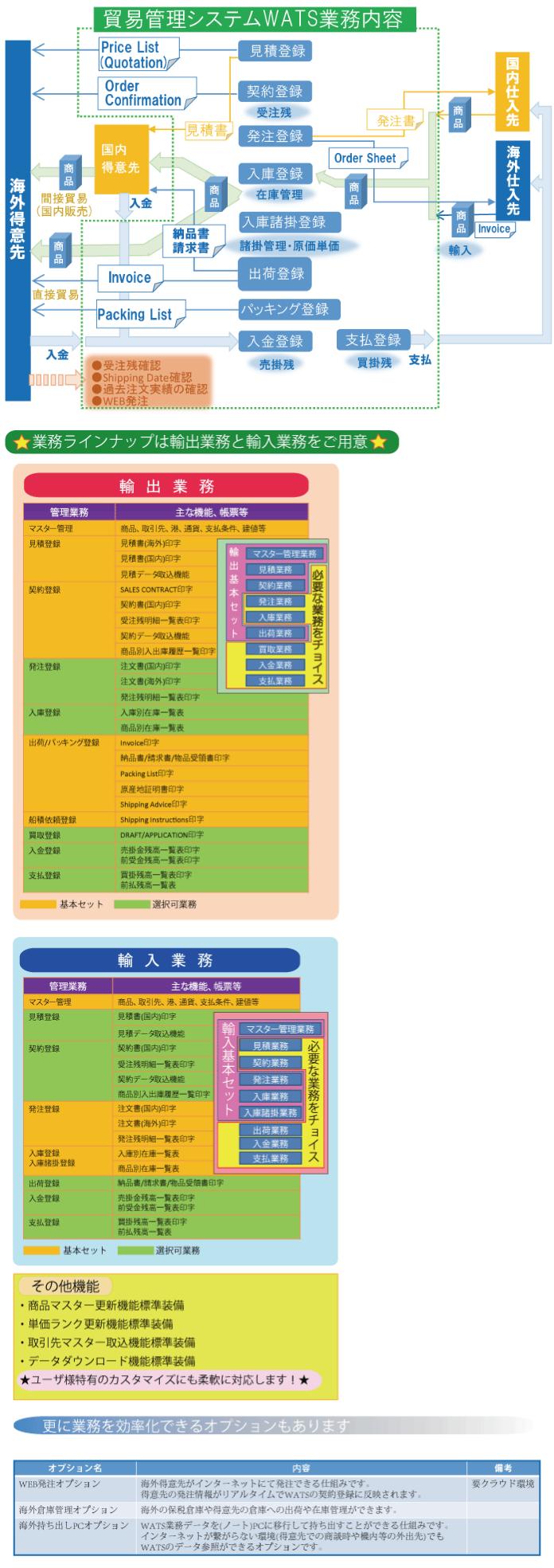 WATS製品詳細2