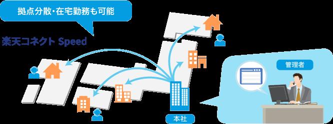 コネクト 2.0製品詳細2