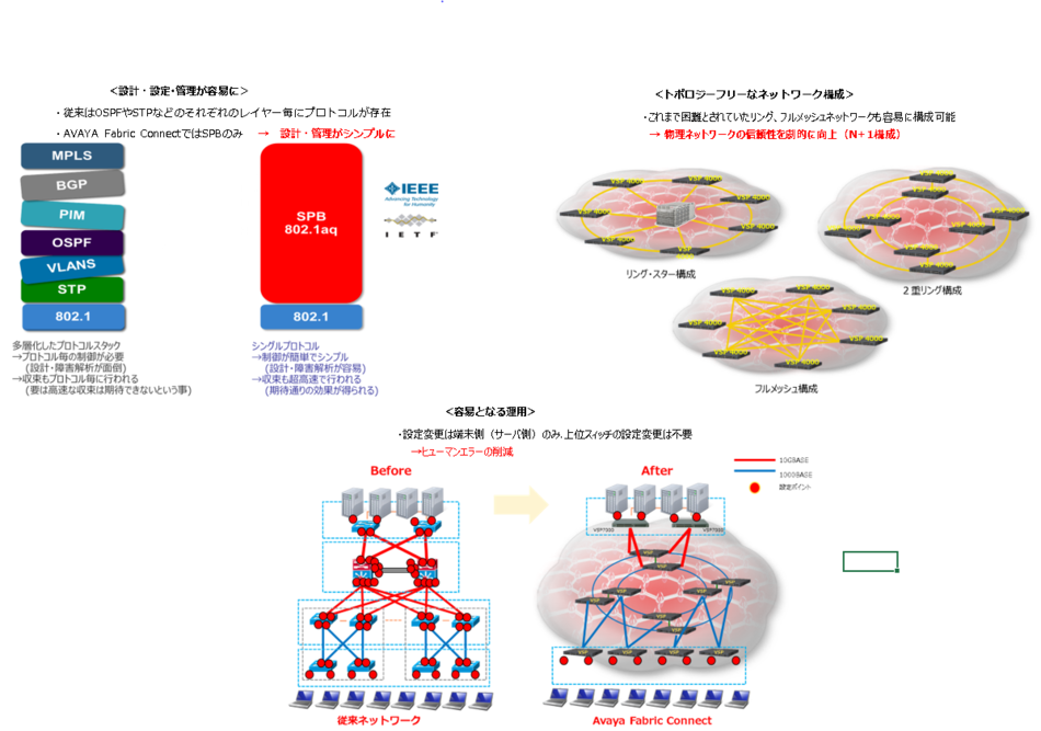 Avaya Fabric Connect製品詳細2