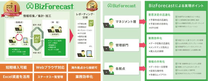 「BizForecast」製品詳細2