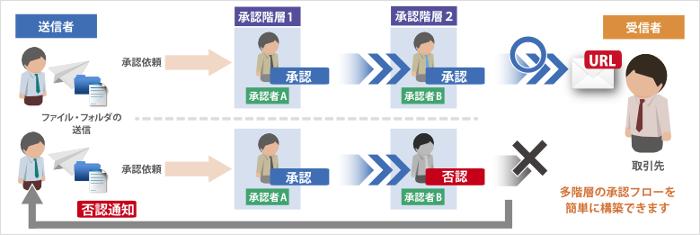 GigaCC ASP/OFFICE製品詳細2
