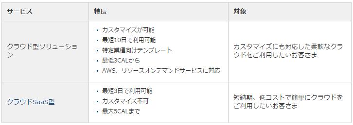 FutureStage クラウド型ソリューション製品詳細2