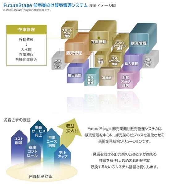 FutureStage 卸売業向け販売管理システム製品詳細2