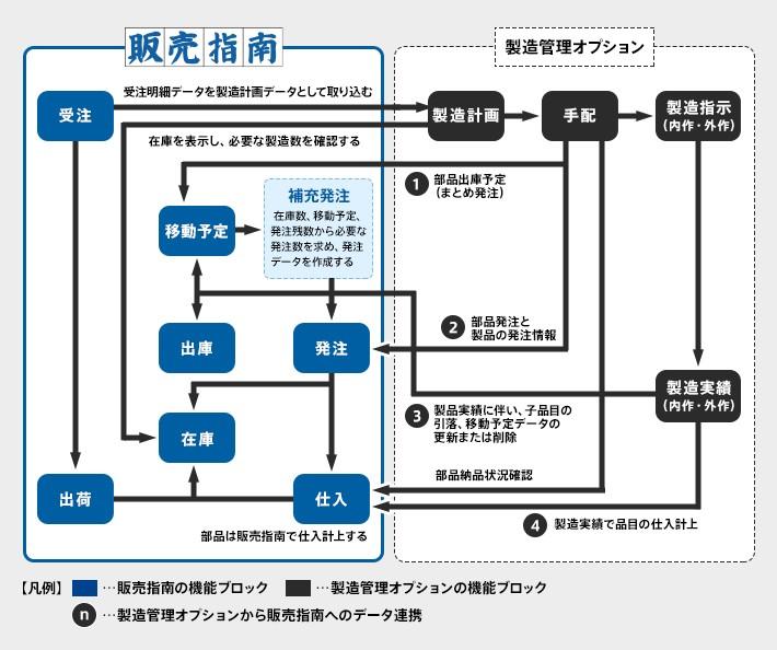 販売指南(機工商社対応版)製品詳細2