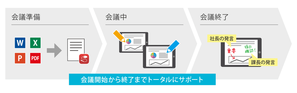 MetaMoJi Share for Business製品詳細2