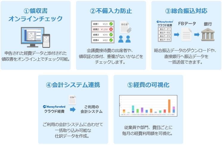 マネーフォワード クラウド経費製品詳細2