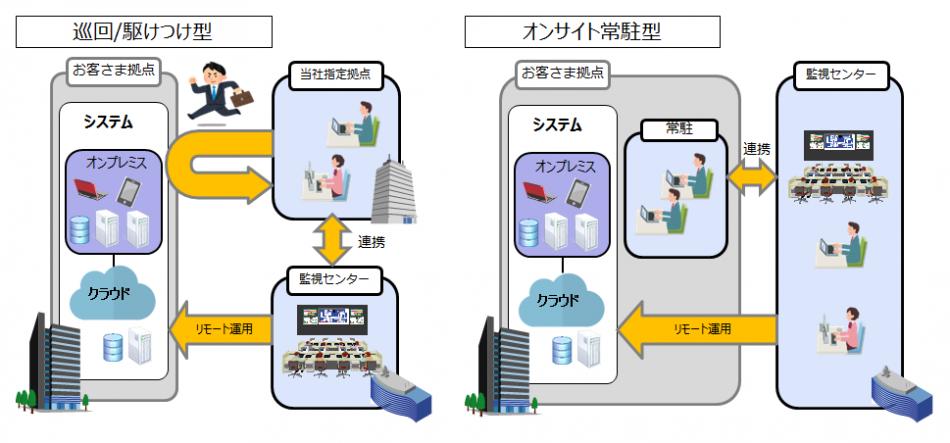 リモート&オンサイト運用サービス製品詳細2