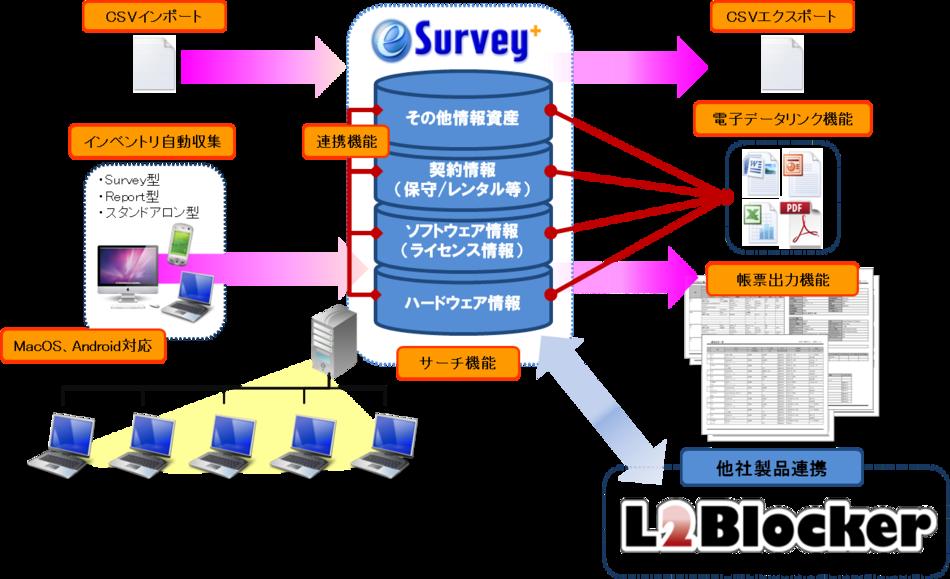 e-Survey+製品詳細3