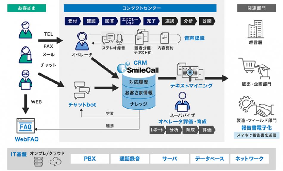 インバウンド特化型コールセンターシステム eSmileCall製品詳細3