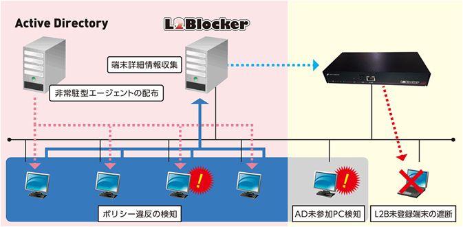 【L2Blocker】製品詳細3